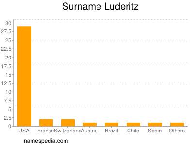 Surname Luderitz