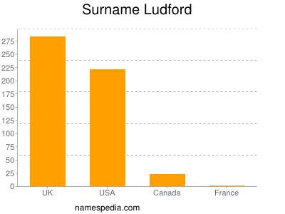 Surname Ludford