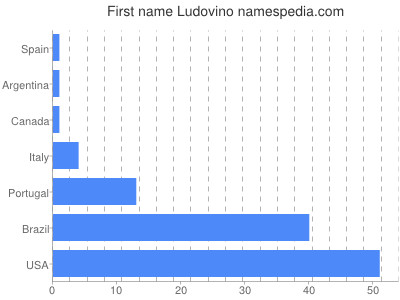 Given name Ludovino