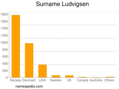 Surname Ludvigsen