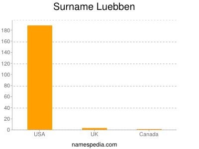 Surname Luebben