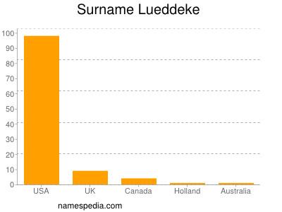 Surname Lueddeke