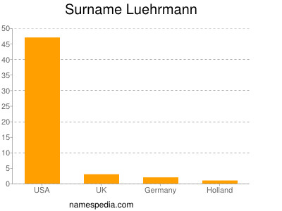 Surname Luehrmann