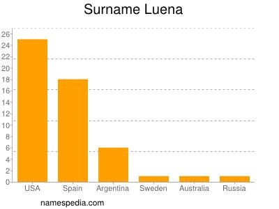Surname Luena