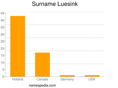 Surname Luesink