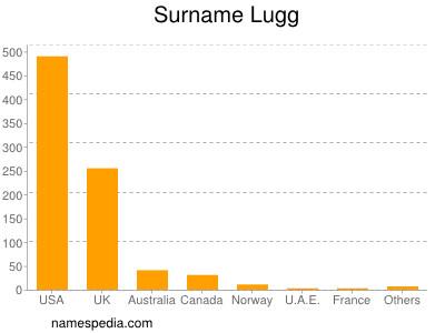 Surname Lugg