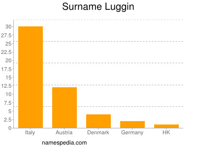 Surname Luggin