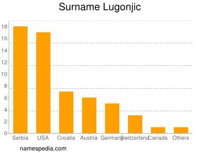 Surname Lugonjic