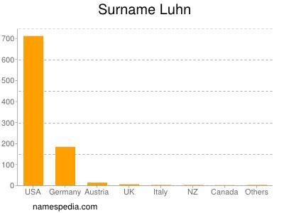 Surname Luhn