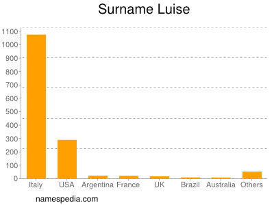Surname Luise