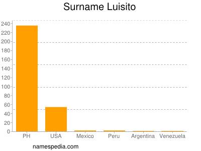 Surname Luisito