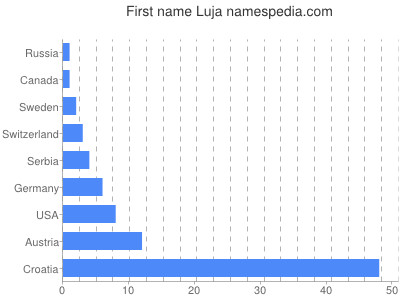 Given name Luja