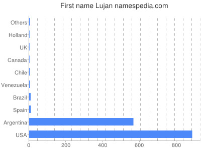Given name Lujan