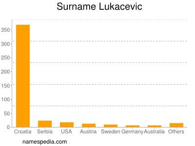Surname Lukacevic
