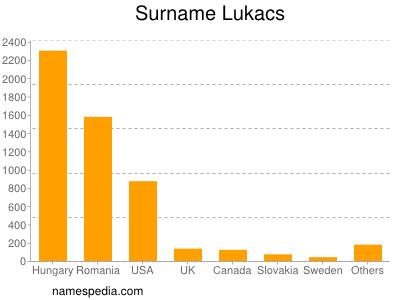 Surname Lukacs
