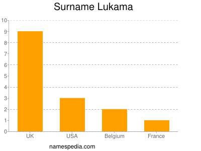 Familiennamen Lukama