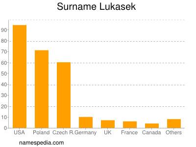 Surname Lukasek