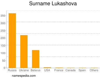 Surname Lukashova