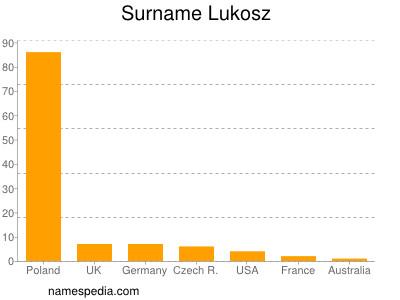 Surname Lukosz