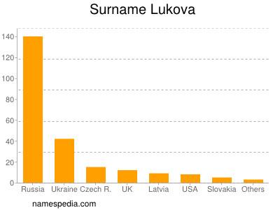 Surname Lukova