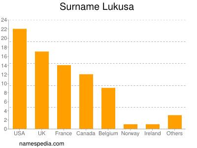 Surname Lukusa