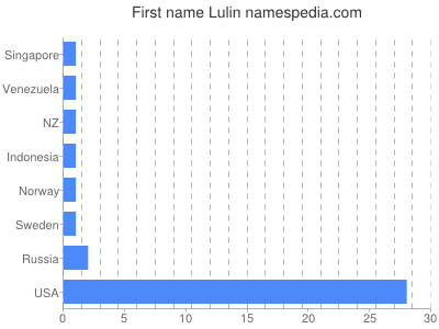 Given name Lulin