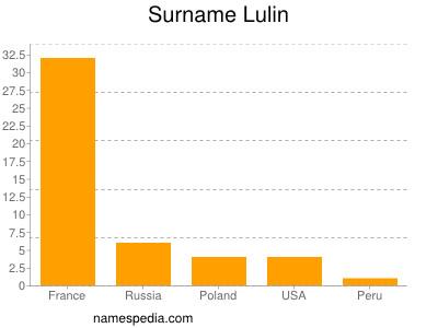 Surname Lulin
