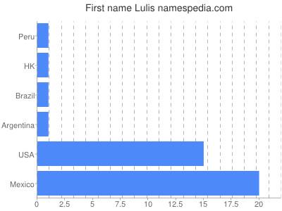 Given name Lulis