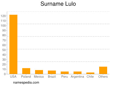 Surname Lulo