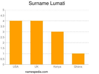 Surname Lumati