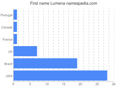 Given name Lumena