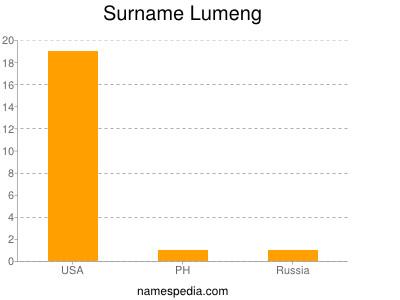 Surname Lumeng