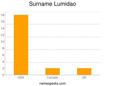 Surname Lumidao