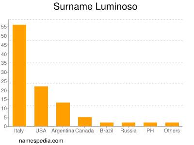 Familiennamen Luminoso