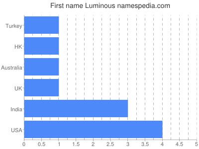 Given name Luminous