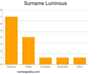 Surname Luminous