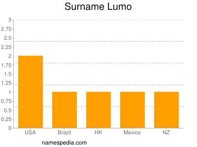 Surname Lumo