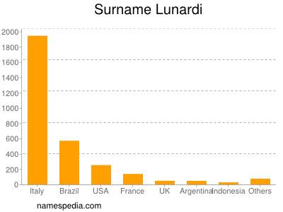 Surname Lunardi