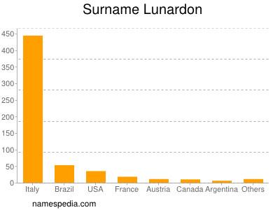 Surname Lunardon