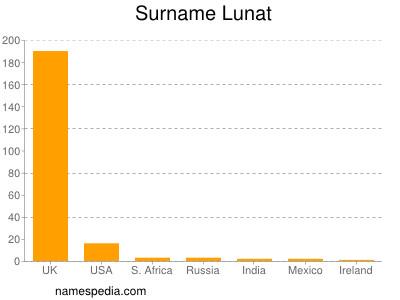 Surname Lunat