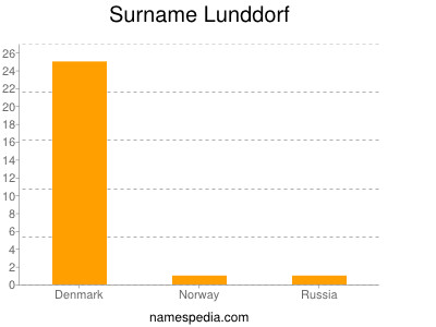 Surname Lunddorf
