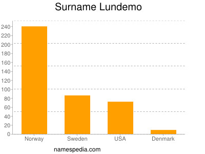 Surname Lundemo
