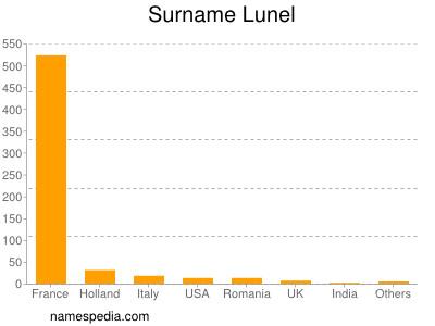 Surname Lunel