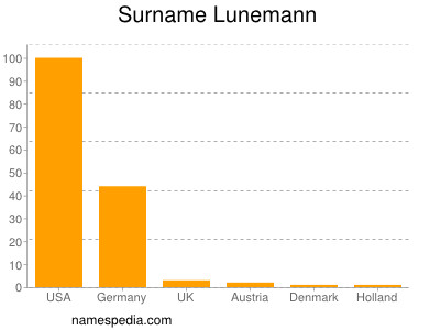 Surname Lunemann