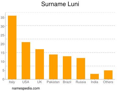 Surname Luni