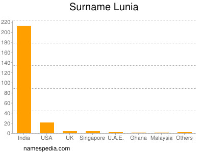 Surname Lunia