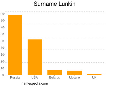Surname Lunkin
