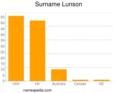 Surname Lunson