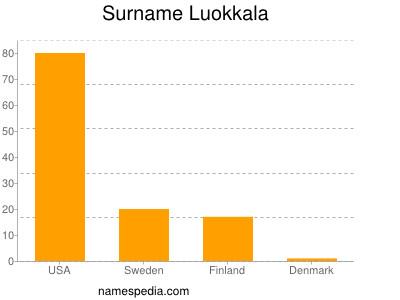 Surname Luokkala