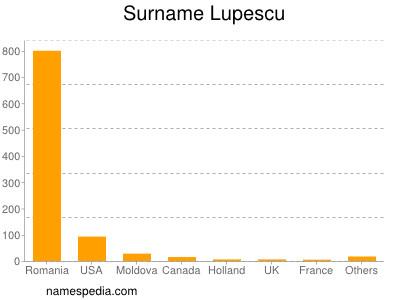 Surname Lupescu